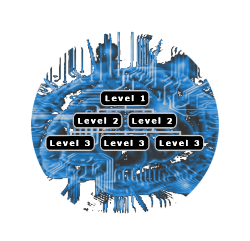Image of a sitemap showing three levels on a digital brain.